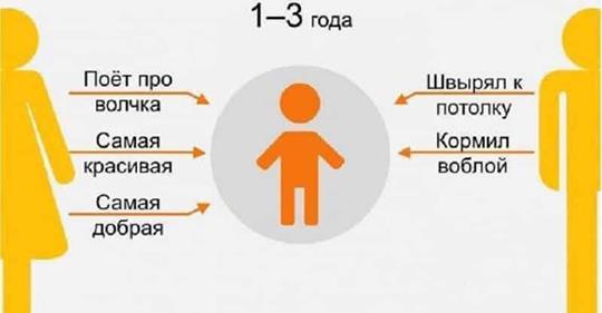 Как ребенок видит своих родителей в разном возрасте